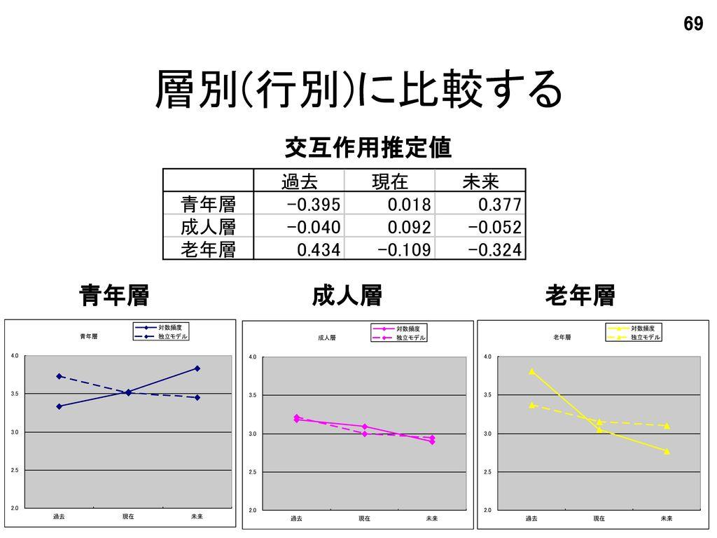 層別(行別)に比較する 交互作用推定値 青年層 成人層 老年層