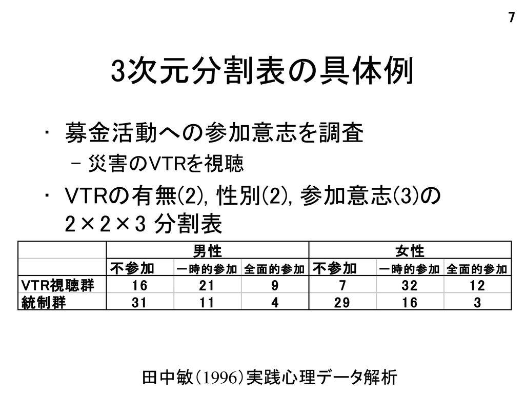 3次元分割表の具体例 募金活動への参加意志を調査 VTRの有無(2), 性別(2), 参加意志(3)の2×2×3 分割表 災害のVTRを視聴