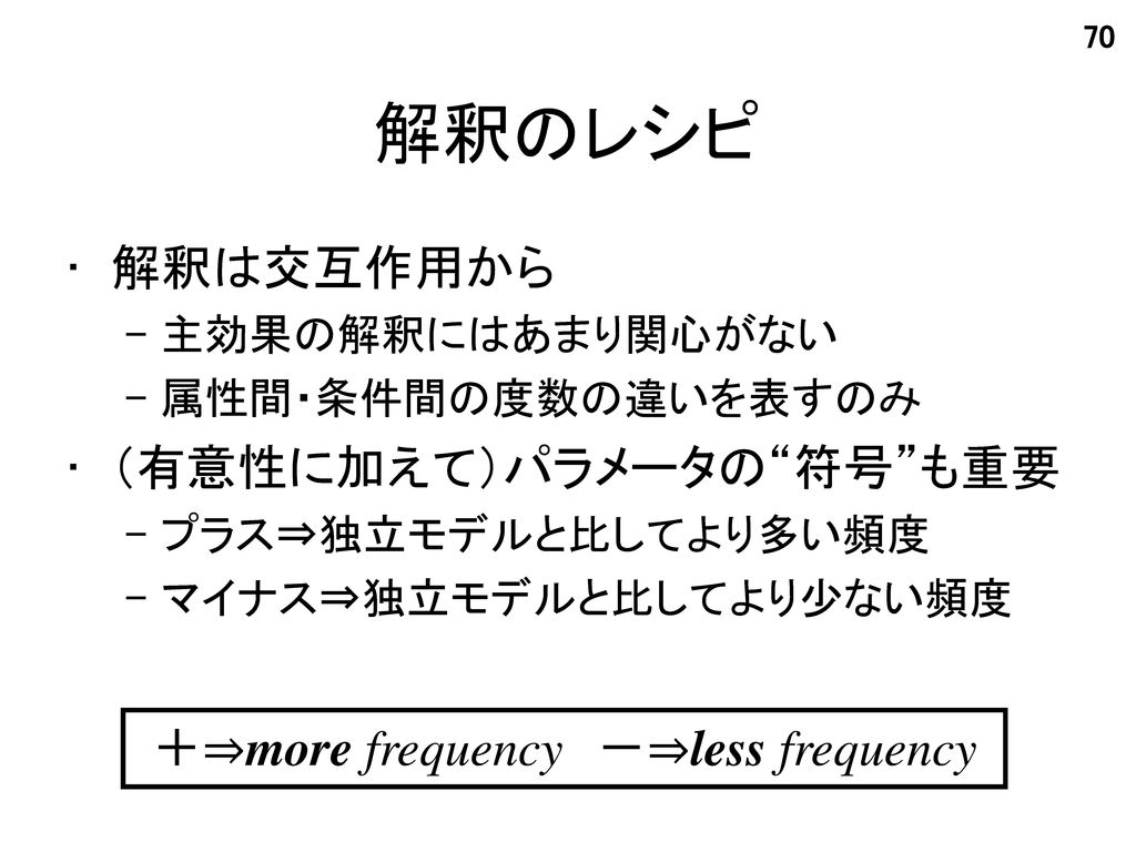 +⇒more frequency -⇒less frequency