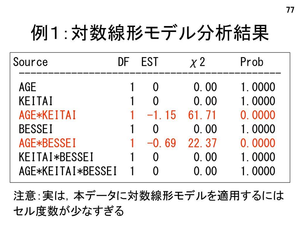 例1:対数線形モデル分析結果 Source DF EST χ2 Prob