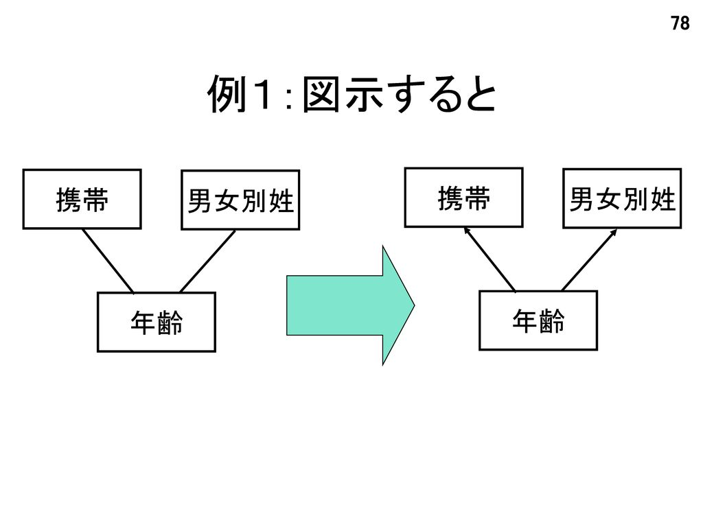 例1:図示すると 携帯 男女別姓 年齢 男女別姓 携帯 年齢