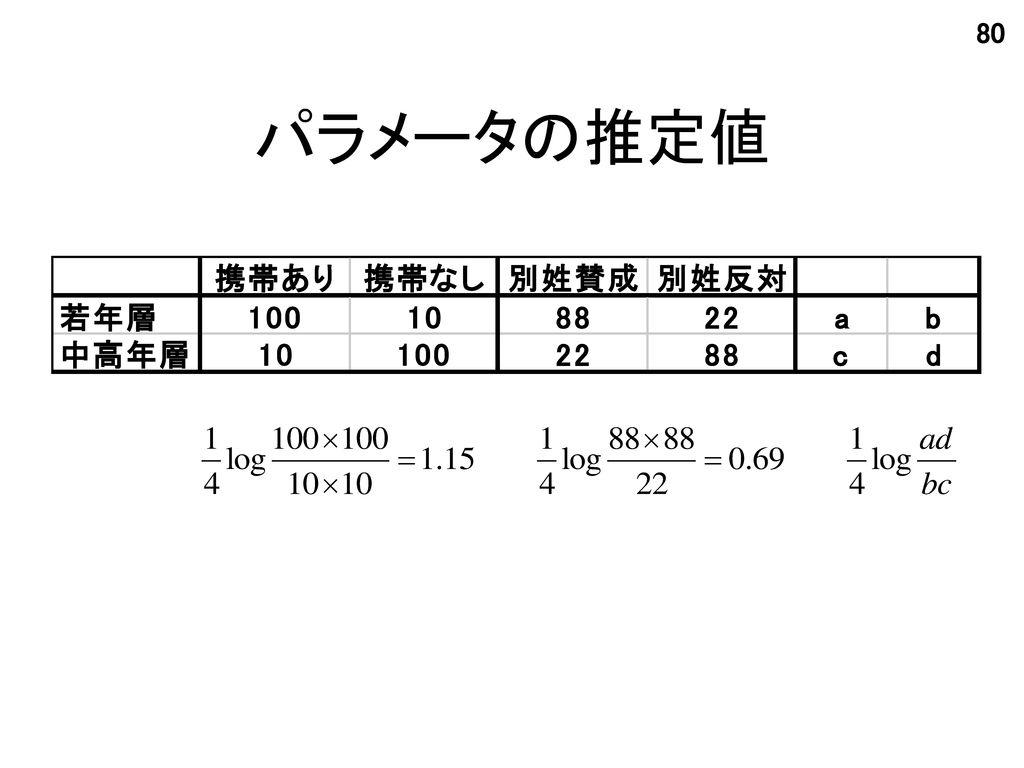 パラメータの推定値