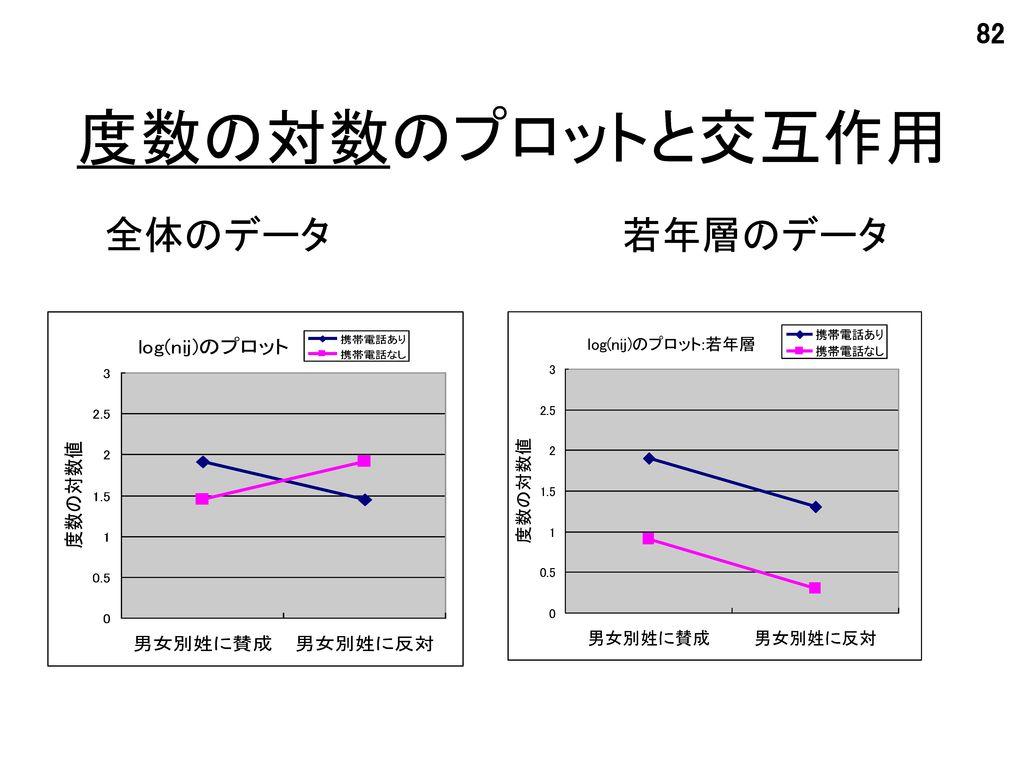 度数の対数のプロットと交互作用 全体のデータ 若年層のデータ