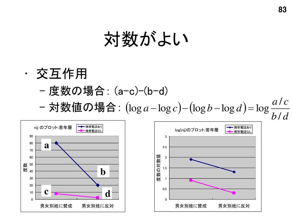 対数がよい 交互作用 度数の場合: (a-c)-(b-d) 対数値の場合: a b c d