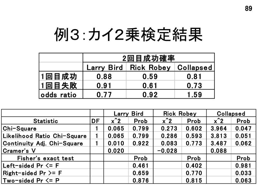 例3:カイ2乗検定結果
