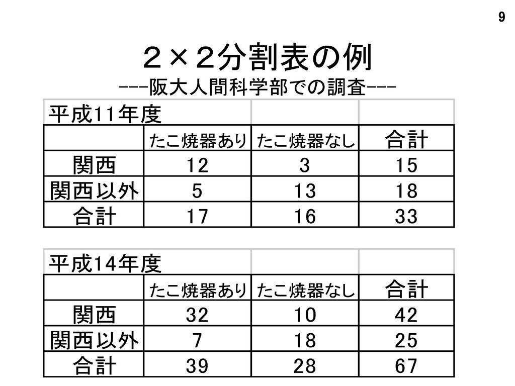 2×2分割表の例 ---阪大人間科学部での調査---