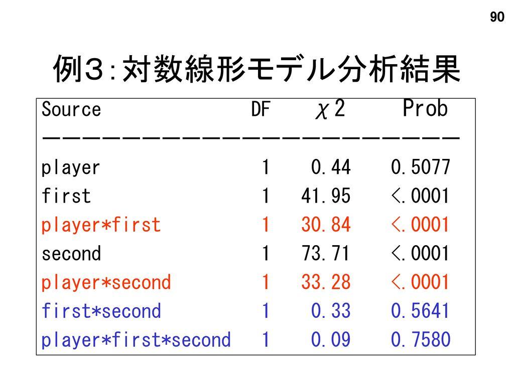 例3:対数線形モデル分析結果 Source DF χ2 Prob ーーーーーーーーーーーーーーーーーーーーー