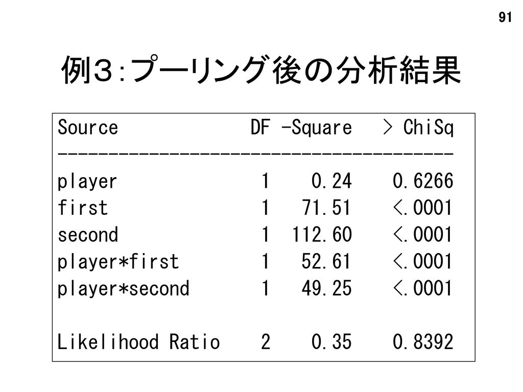 例3:プーリング後の分析結果 Source DF -Square > ChiSq