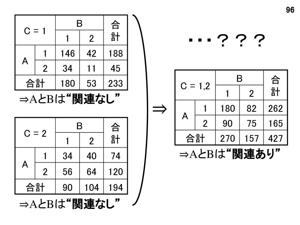 ・・・??? ⇒ ⇒AとBは 関連なし ⇒AとBは 関連あり ⇒AとBは 関連なし C = 1 B 合計 1 2 A 146 42