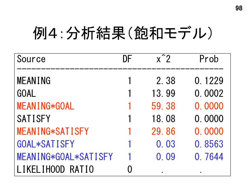 例4:分析結果(飽和モデル) Source DF x^2 Prob