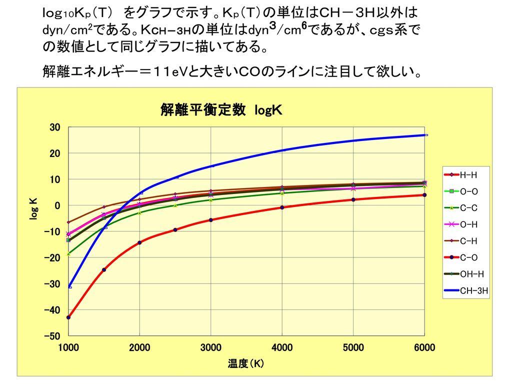 解離エネルギー=11eVと大きいCOのラインに注目して欲しい。