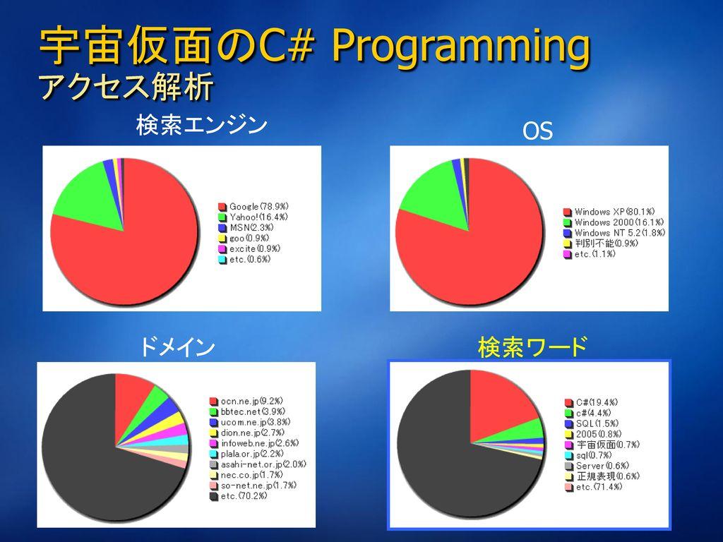 宇宙仮面のC# Programming アクセス解析