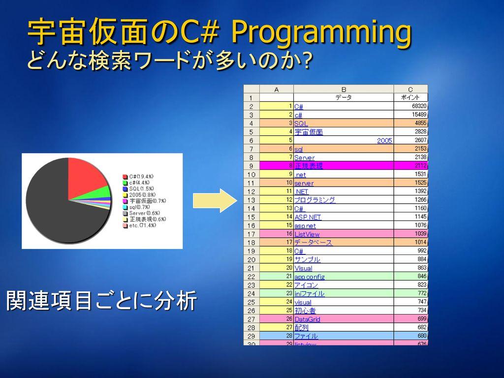 宇宙仮面のC# Programming どんな検索ワードが多いのか