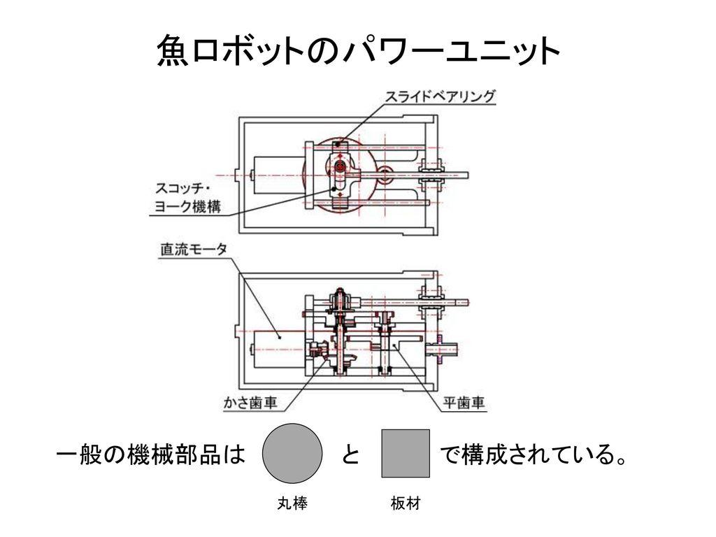 魚ロボットのパワーユニット 一般の機械部品は と で構成されている。 丸棒 板材