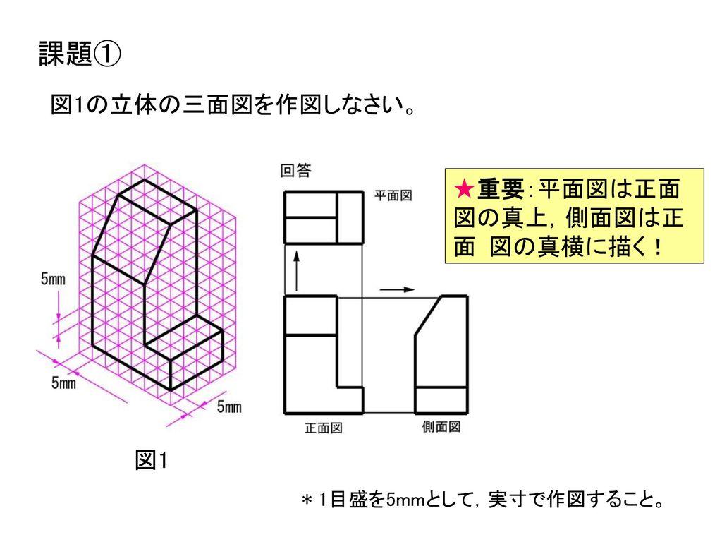 課題① 図1の立体の三面図を作図しなさい。 ★重要:平面図は正面図の真上,側面図は正面図の真横に描く! 図1