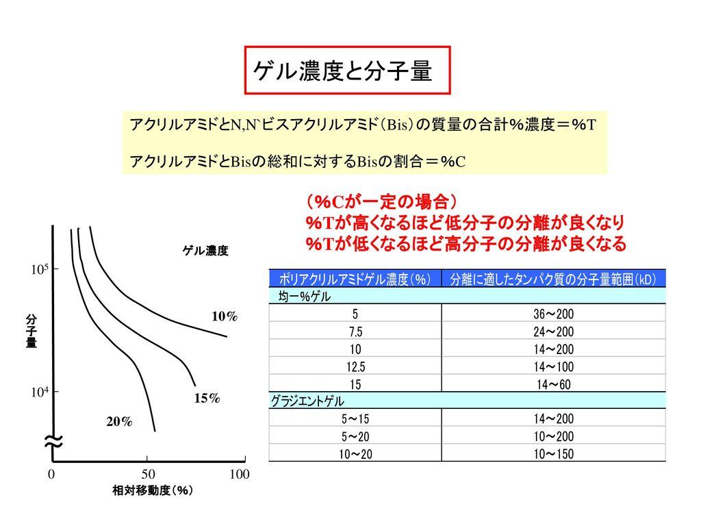 ゲル濃度と分子量 ~ ~ (%Cが一定の場合) %Tが高くなるほど低分子の分離が良くなり %Tが低くなるほど高分子の分離が良くなる