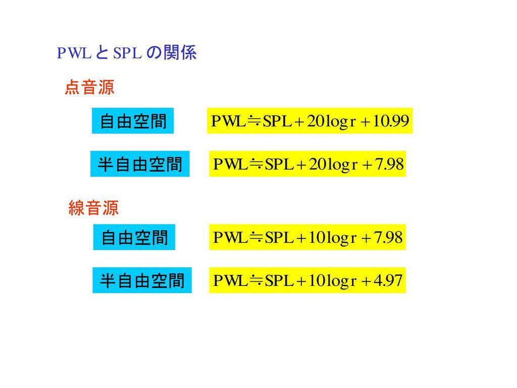 PWL と SPL の関係 点音源 自由空間 半自由空間 線音源 自由空間 半自由空間
