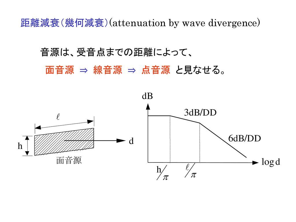 距離減衰(幾何減衰)(attenuation by wave divergence)