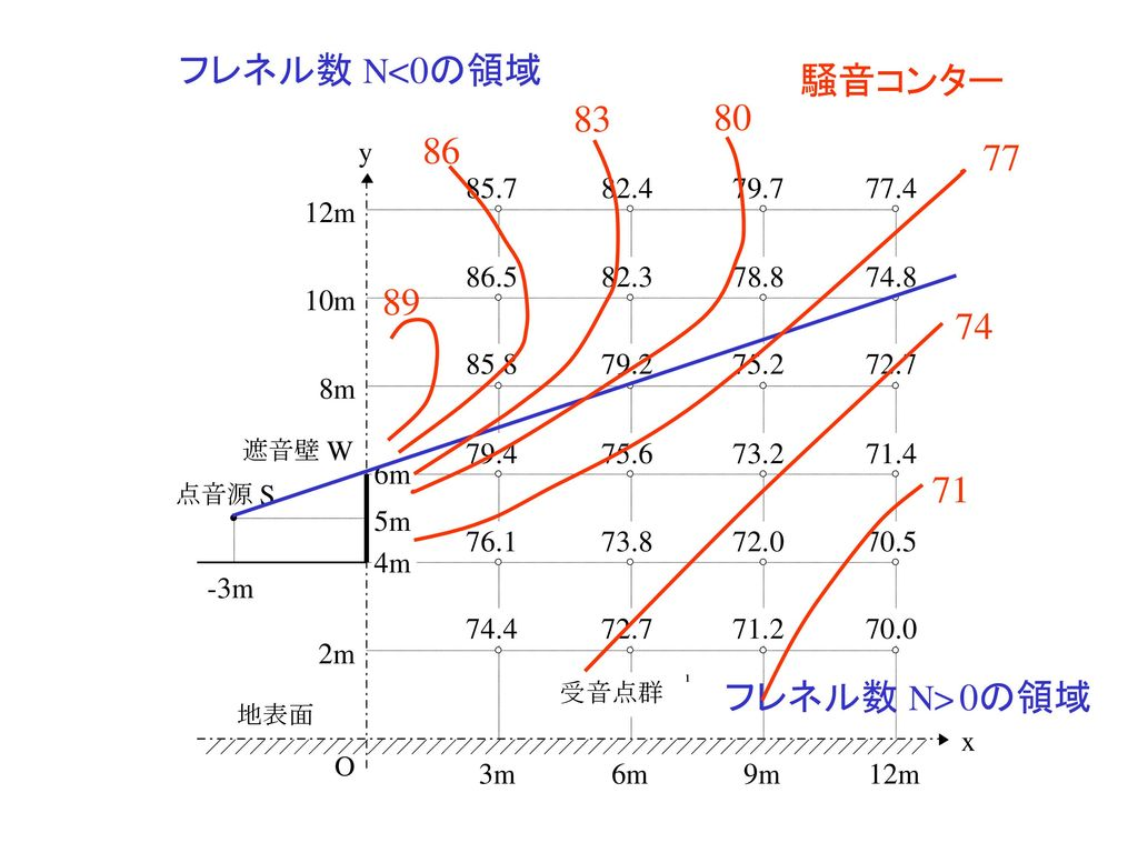 フレネル数 N<0の領域 騒音コンター 89 86 83 80 77 74 71 フレネル数 N>0の領域