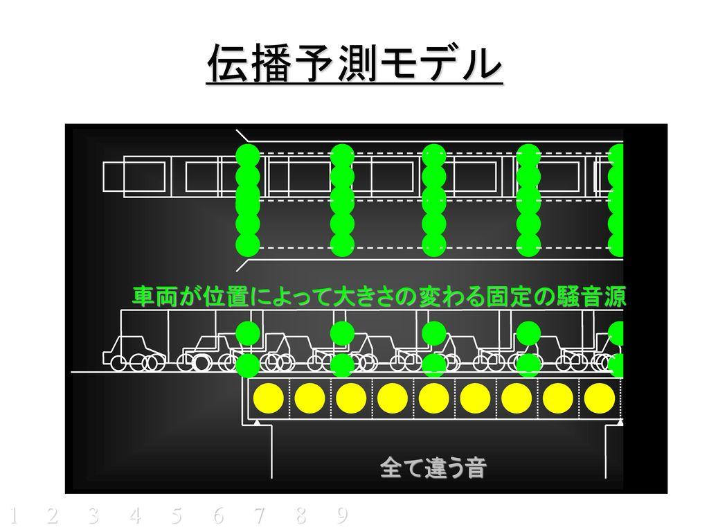 車両が位置によって大きさの変わる固定の騒音源
