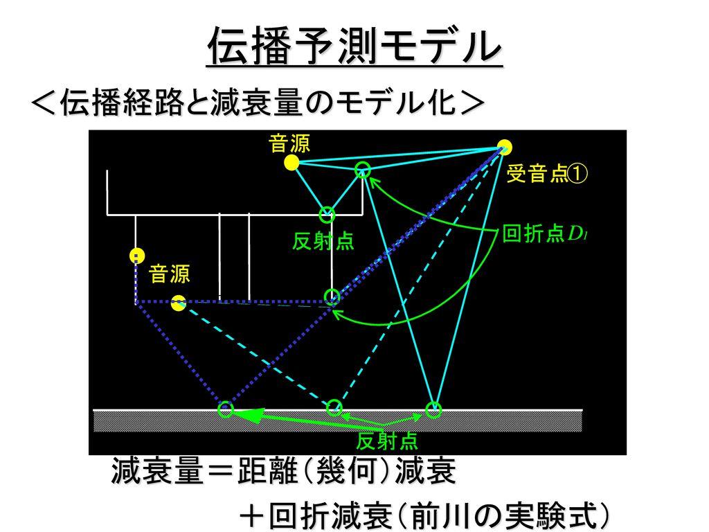伝播予測モデル <伝播経路と減衰量のモデル化> 減衰量=距離(幾何)減衰 +回折減衰(前川の実験式) 音源 受音点 ① 回折点 D 反射点