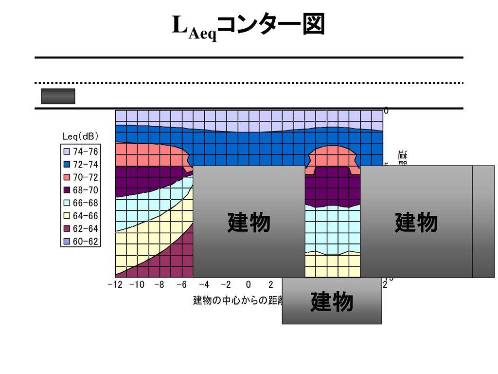 LAeqコンター図 建物 建物 建物 このような配置について予測することができます。 建物