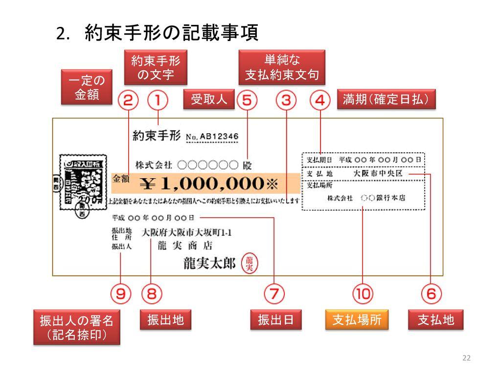 約束手形の記載事項 約束手形の文字 単純な 支払約束文句 一定の金額 受取人 満期(確定日払) 振出人の署名(記名捺印) 振出地 振出日