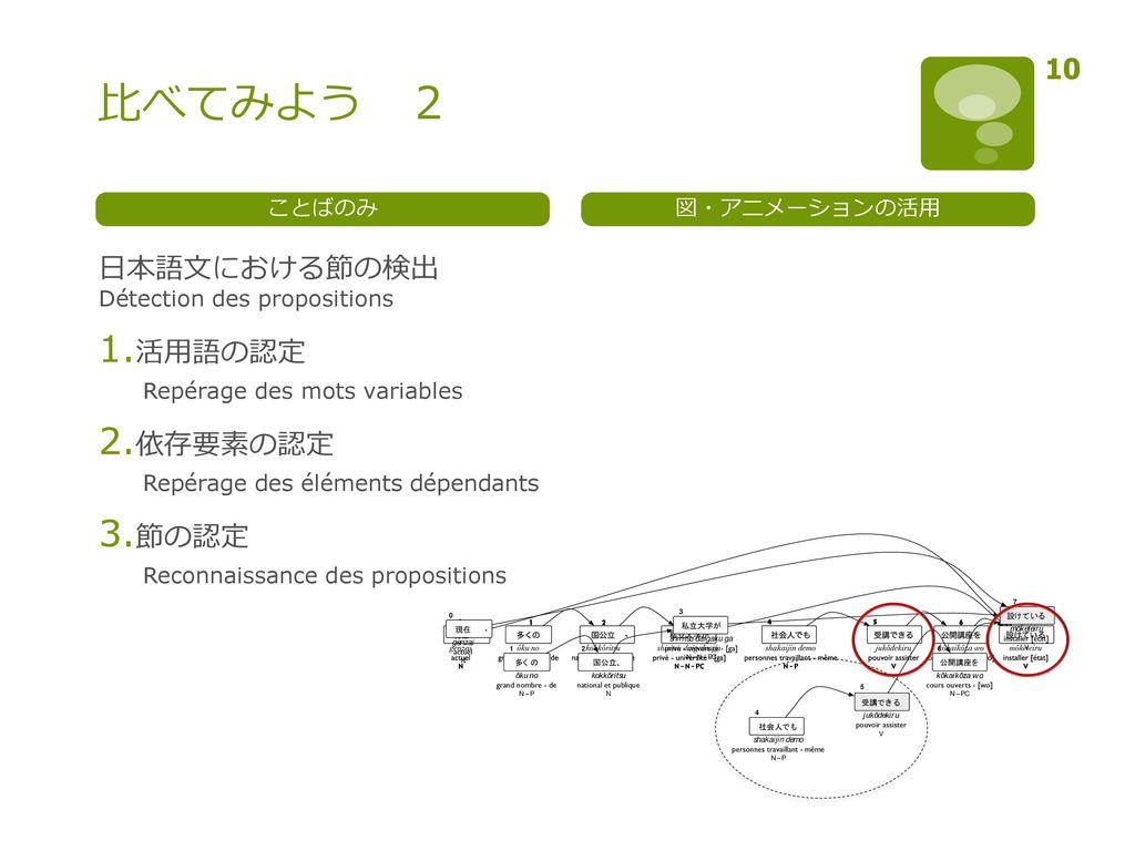 比べてみよう 2 日本語文における節の検出 Détection des propositions 活用語の認定 依存要素の認定 節の認定