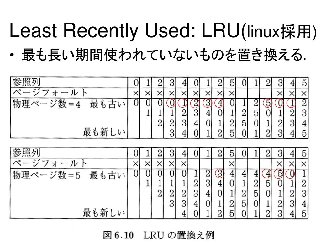 Least Recently Used: LRU(linux採用)