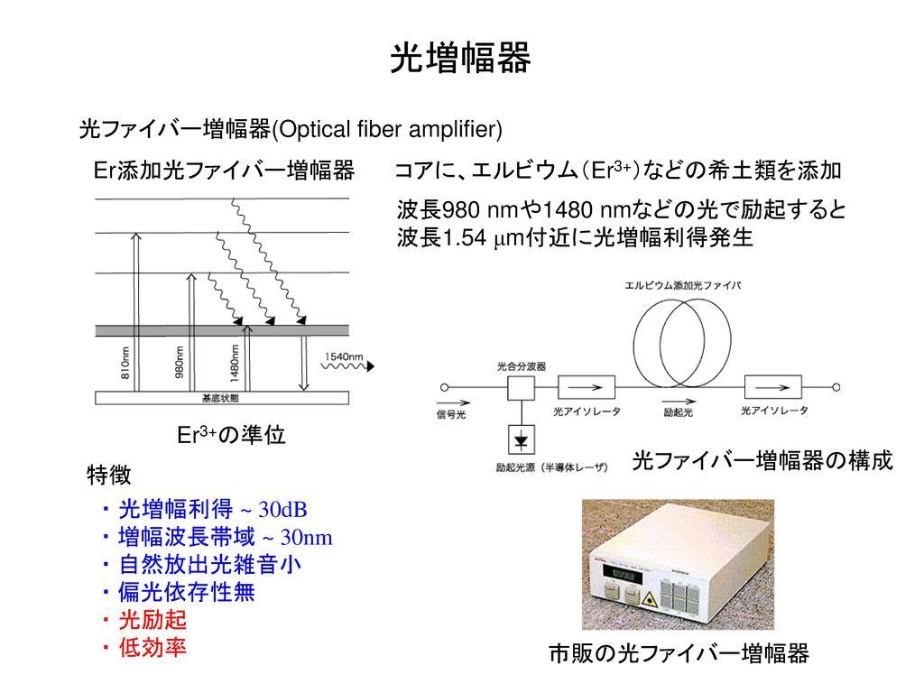 光増幅器 光ファイバー増幅器(Optical fiber amplifier) Er添加光ファイバー増幅器