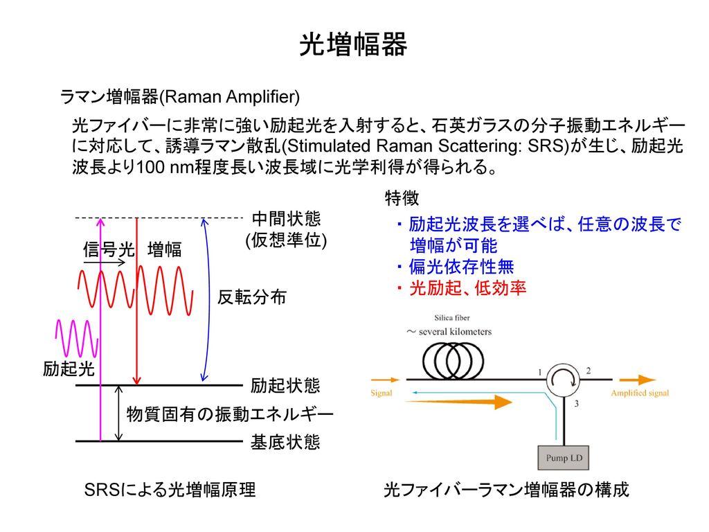 光増幅器 ラマン増幅器(Raman Amplifier)