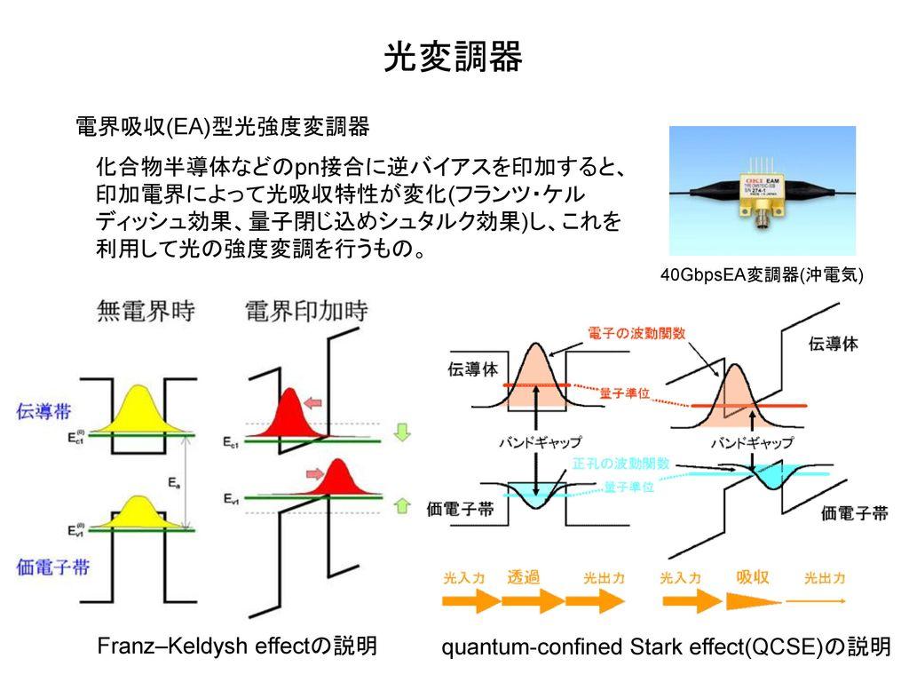 光変調器 電界吸収(EA)型光強度変調器. 化合物半導体などのpn接合に逆バイアスを印加すると、印加電界によって光吸収特性が変化(フランツ・ケルディッシュ効果、量子閉じ込めシュタルク効果)し、これを利用して光の強度変調を行うもの。