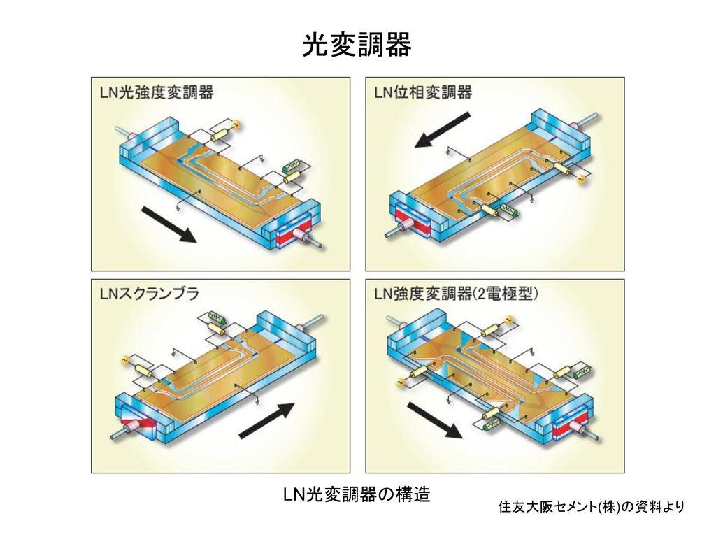 光変調器 LN光変調器の構造 住友大阪セメント(株)の資料より