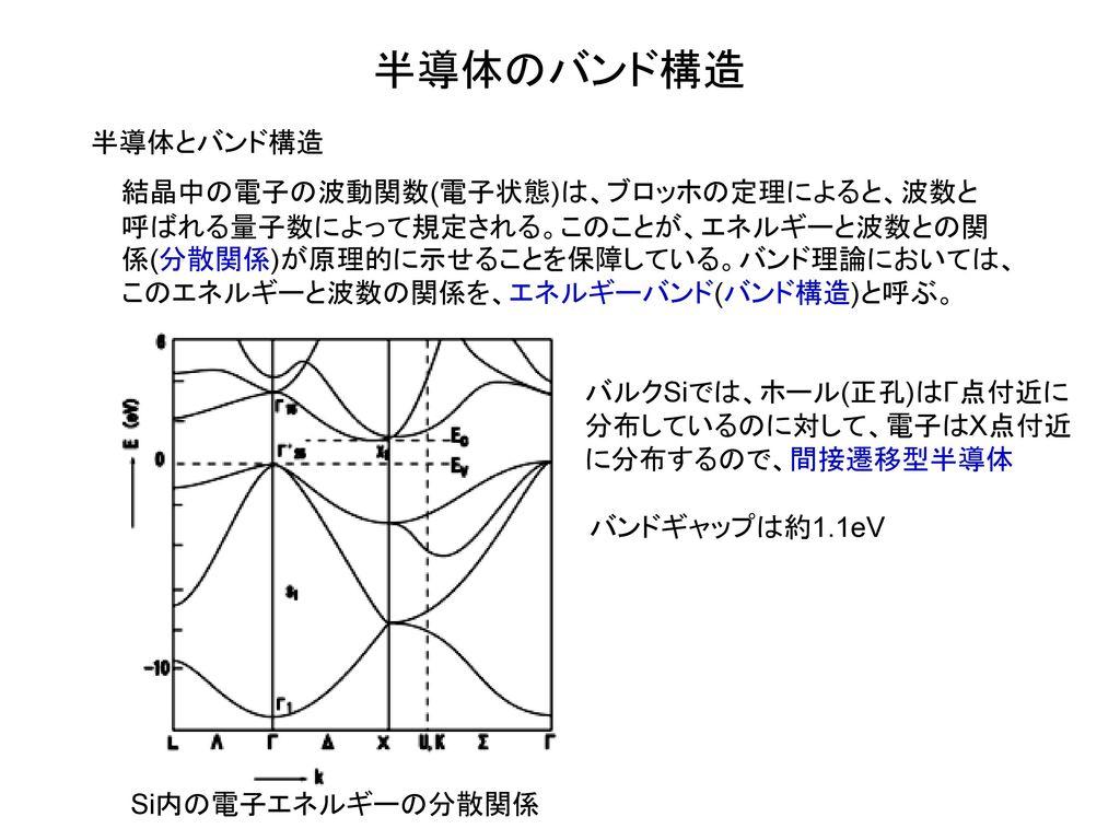 半導体のバンド構造 半導体とバンド構造.