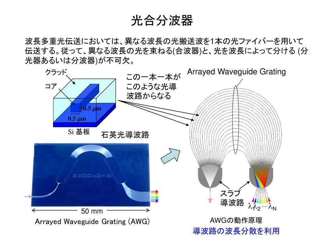 光合分波器 波長多重光伝送においては、異なる波長の光搬送波を1本の光ファイバーを用いて伝送する。従って、異なる波長の光を束ねる(合波器)と、光を波長によって分ける (分光器あるいは分波器)が不可欠。