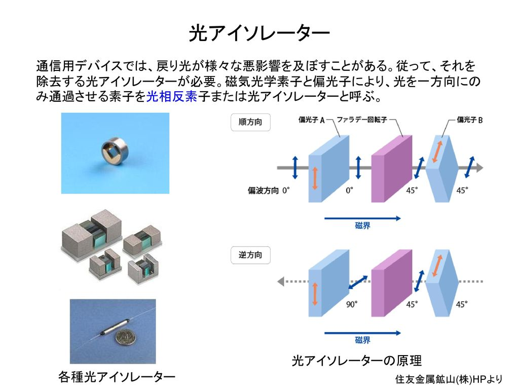 光アイソレーター 通信用デバイスでは、戻り光が様々な悪影響を及ぼすことがある。従って、それを除去する光アイソレーターが必要。磁気光学素子と偏光子により、光を一方向にのみ通過させる素子を光相反素子または光アイソレーターと呼ぶ。