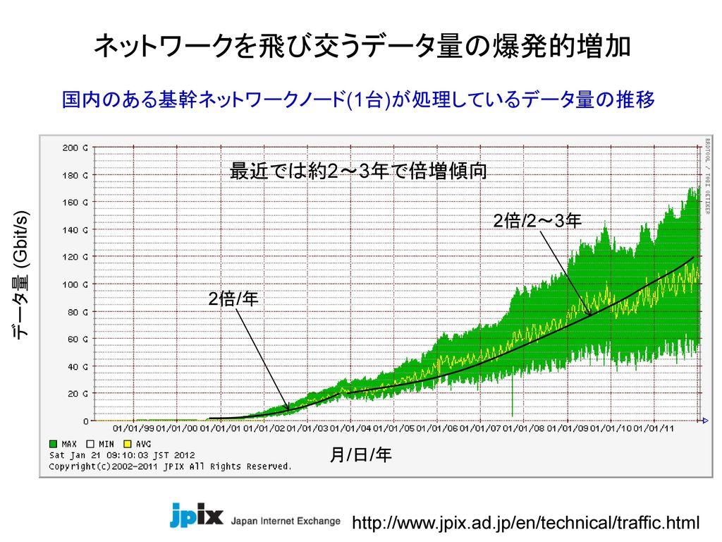 ネットワークを飛び交うデータ量の爆発的増加