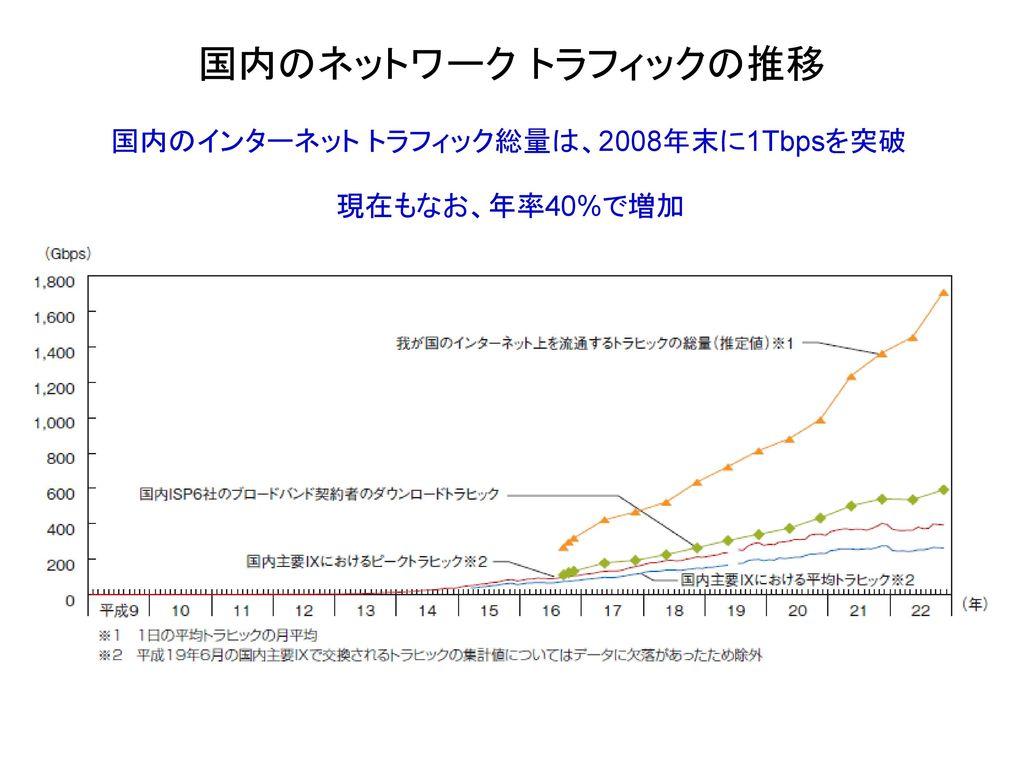 国内のネットワーク トラフィックの推移 国内のインターネット トラフィック総量は、2008年末に1Tbpsを突破
