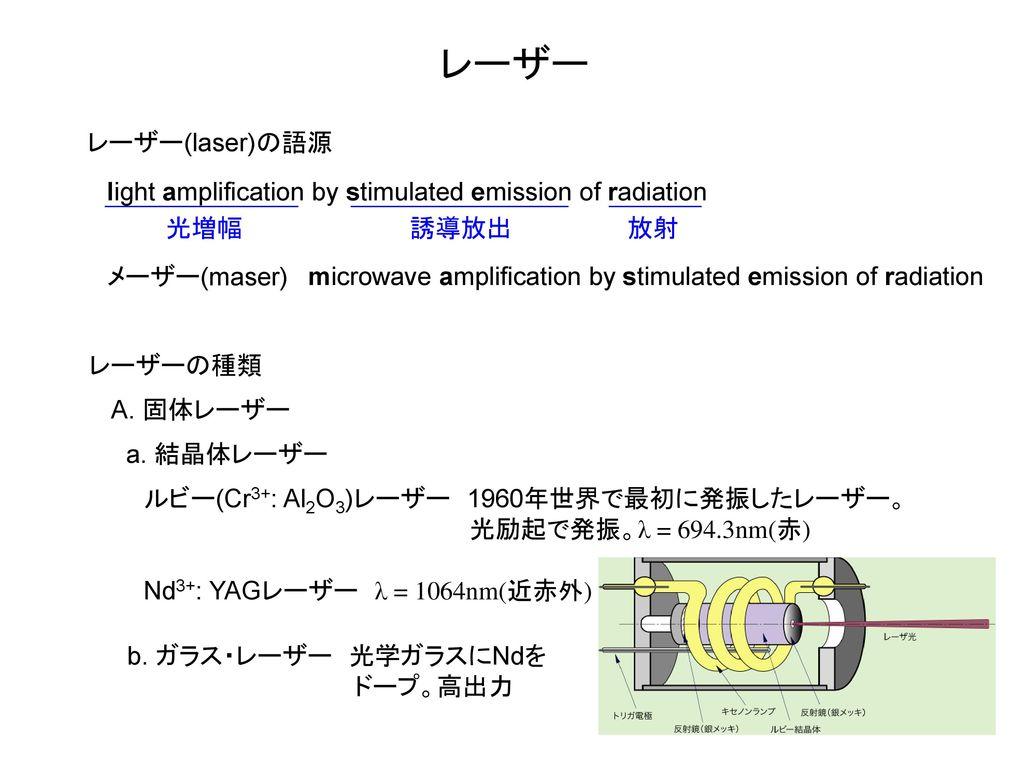 レーザー レーザー(laser)の語源. light amplification by stimulated emission of radiation. 光増幅. 誘導放出. 放射. メーザー(maser)