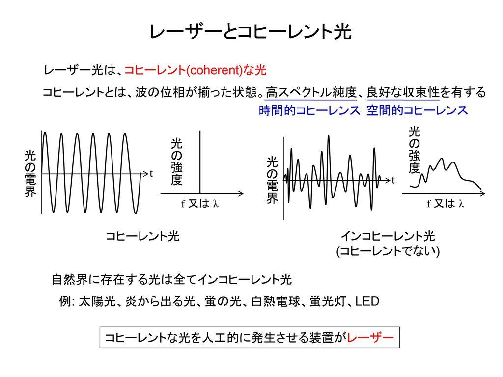 レーザーとコヒーレント光 レーザー光は、コヒーレント(coherent)な光