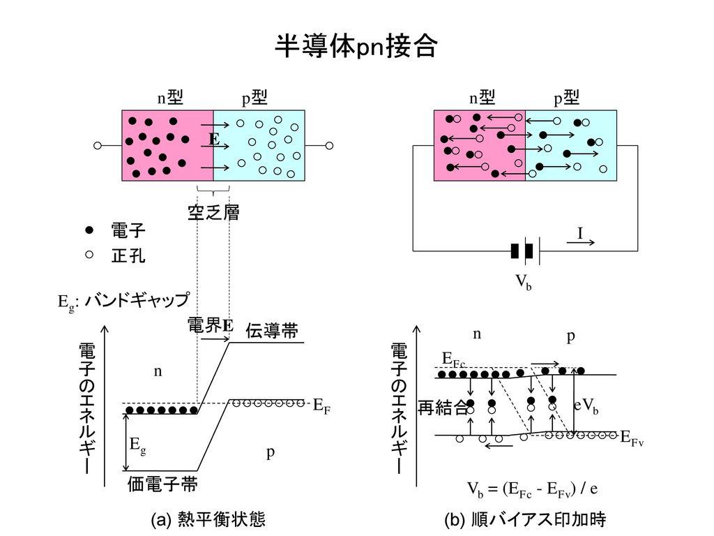 半導体pn接合 (a) 熱平衡状態 電子のエネルギー n p EF 価電子帯 伝導帯 n型 p型 電子 正孔 E 電界E 空乏層 Eg