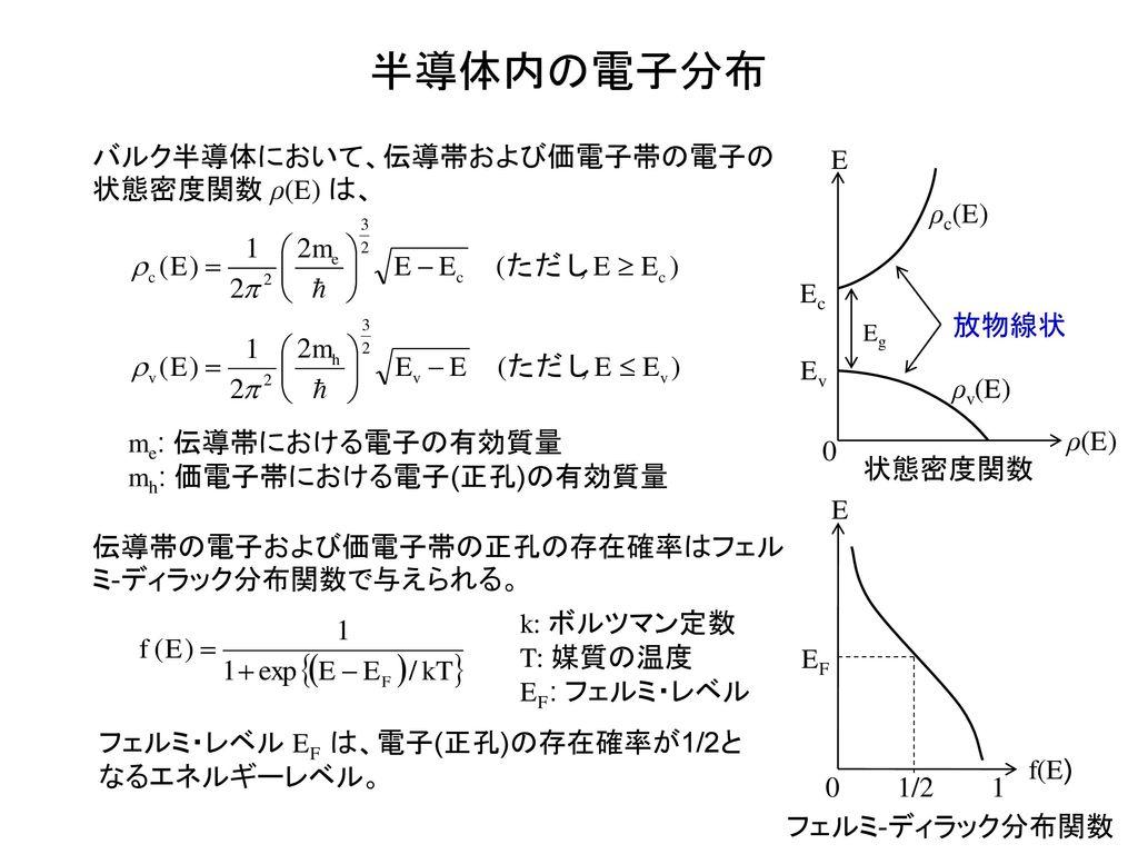 半導体内の電子分布 バルク半導体において、伝導帯および価電子帯の電子の状態密度関数 ρ(E) は、 ρ(E) E Ec Ev ρc(E)