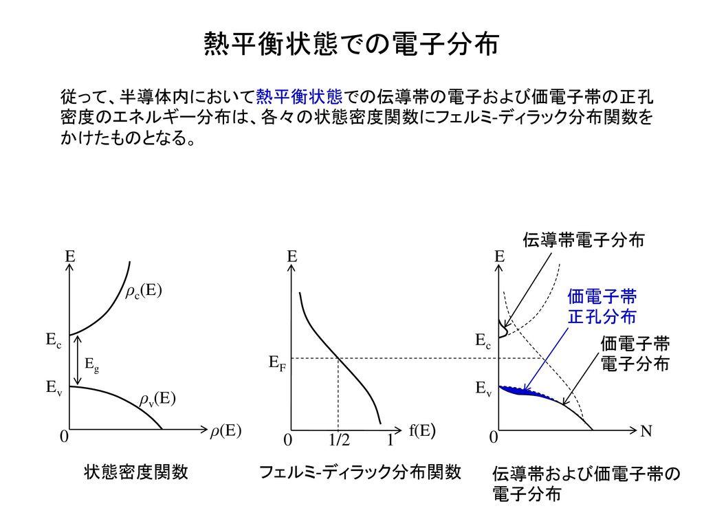 熱平衡状態での電子分布 従って、半導体内において熱平衡状態での伝導帯の電子および価電子帯の正孔密度のエネルギー分布は、各々の状態密度関数にフェルミ-ディラック分布関数をかけたものとなる。 伝導帯電子分布.
