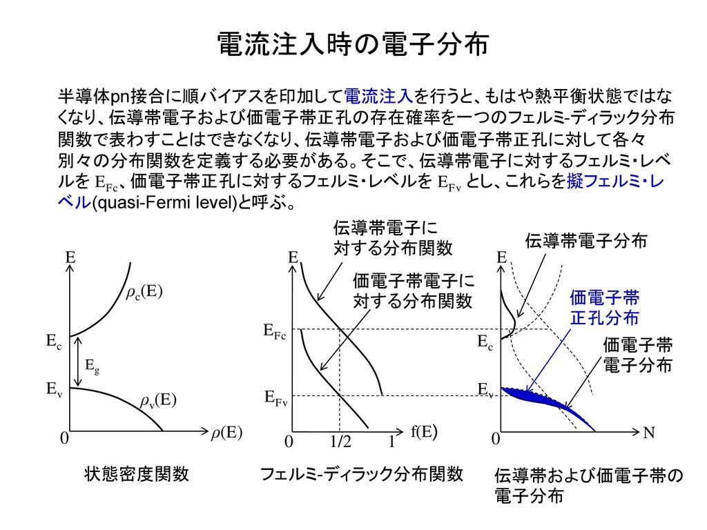 電流注入時の電子分布
