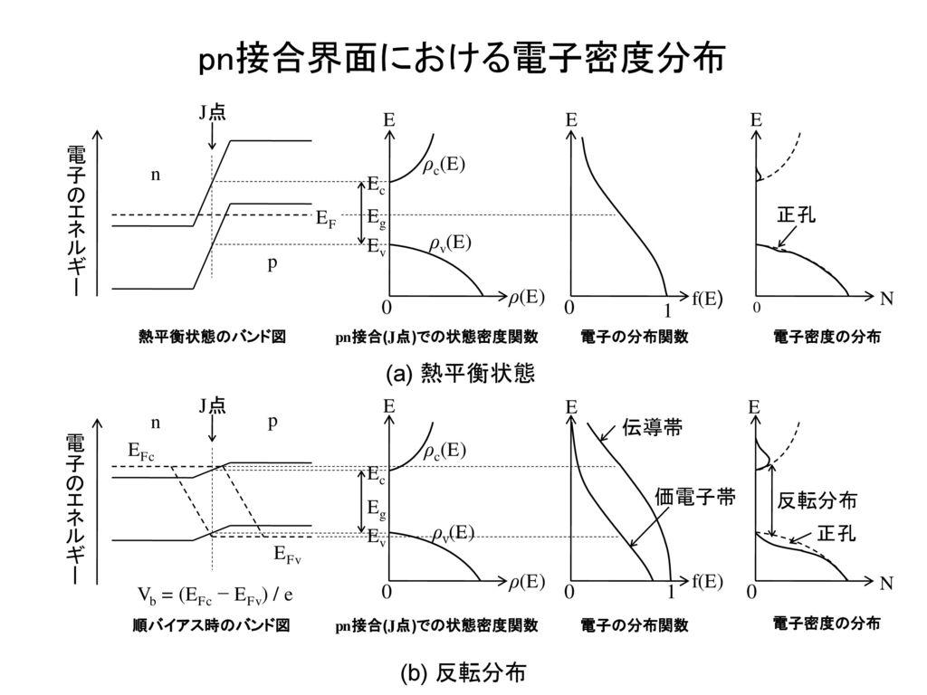 pn接合界面における電子密度分布 (a) 熱平衡状態 (b) 反転分布 電子のエネルギー n p EF 1 f(E) ρ(E) J点 E N