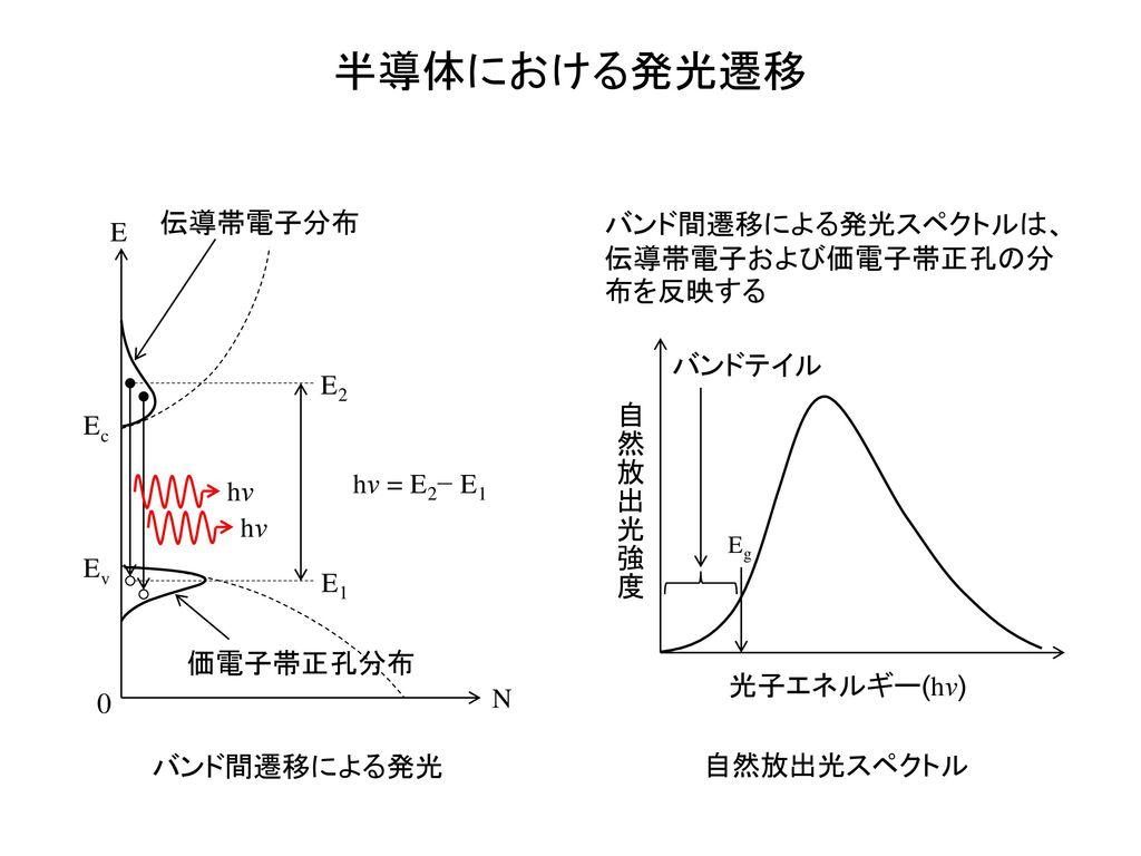 半導体における発光遷移 伝導帯電子分布 バンド間遷移による発光スペクトルは、伝導帯電子および価電子帯正孔の分布を反映する E バンドテイル