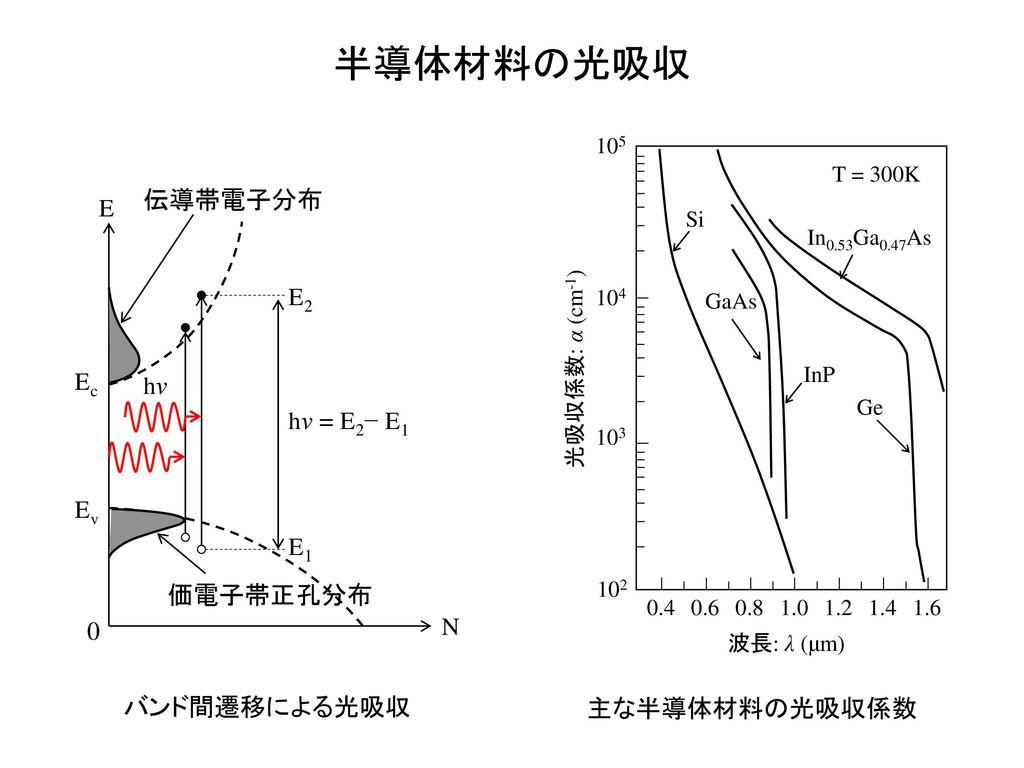 半導体材料の光吸収 伝導帯電子分布 E E2 Ec hν hν = E2− E1 Ev E1 価電子帯正孔分布 N バンド間遷移による光吸収