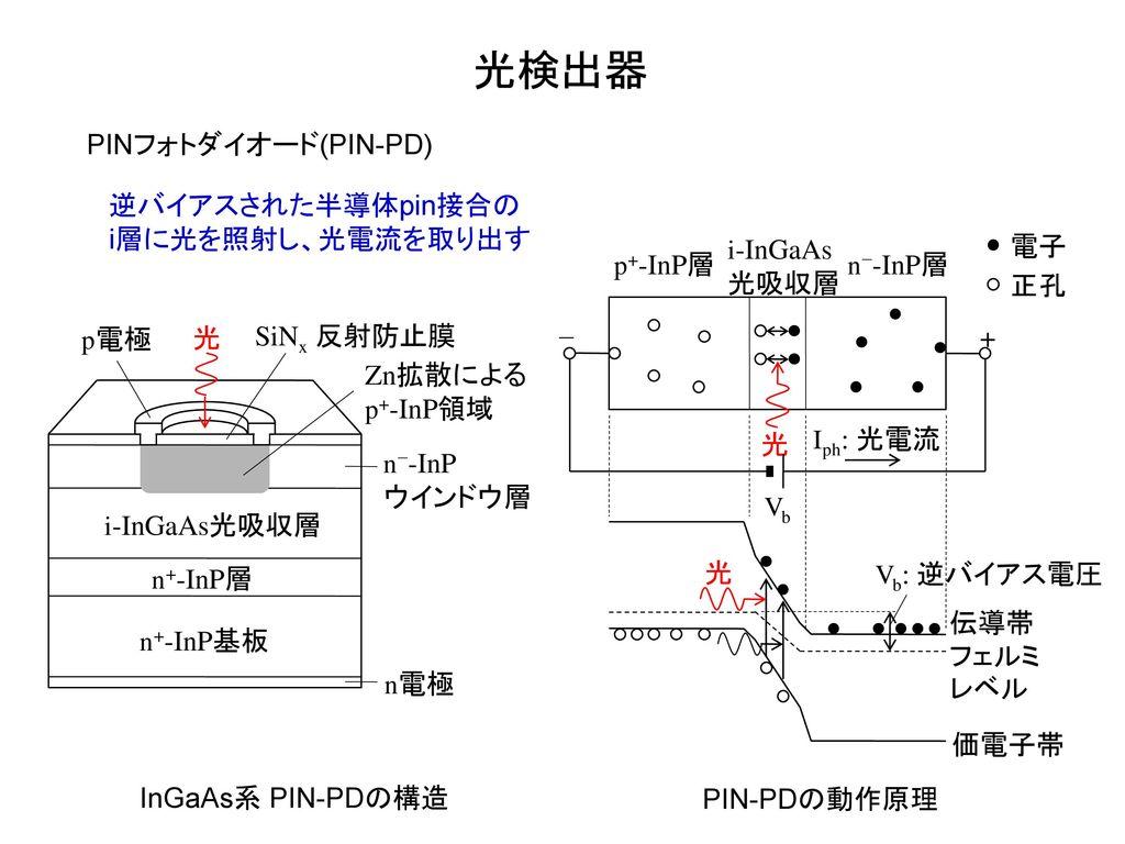 光検出器 PINフォトダイオード(PIN-PD) 逆バイアスされた半導体pin接合の i層に光を照射し、光電流を取り出す p+-InP層