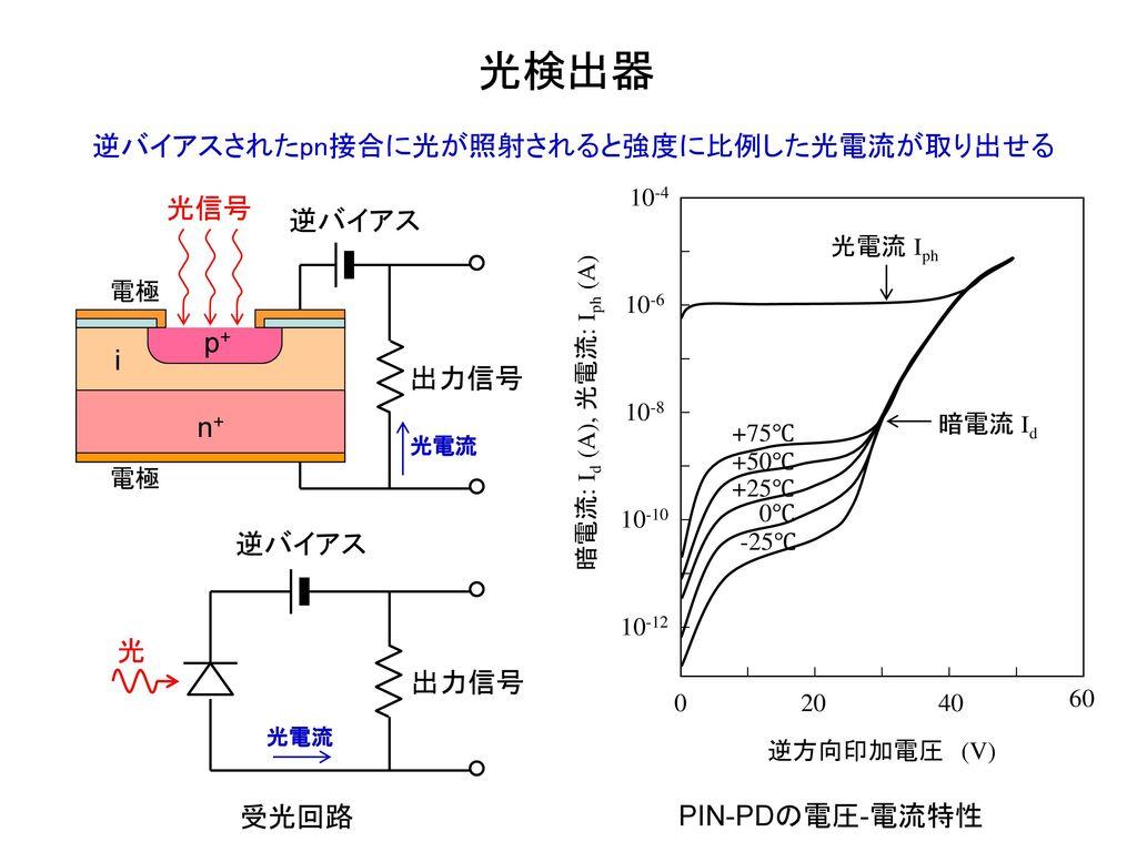光検出器 逆バイアスされたpn接合に光が照射されると強度に比例した光電流が取り出せる 光信号 逆バイアス p+ i 出力信号 n+