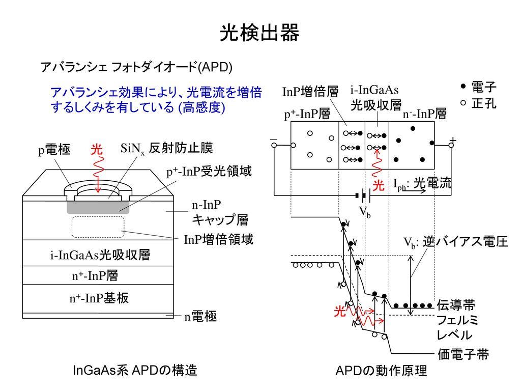 光検出器 アバランシェ フォトダイオード(APD) p+-InP層 n--InP層 電子 正孔 伝導帯 価電子帯 フェルミレベル 光